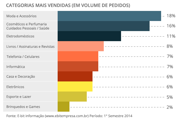 Categorias mais vendidas no E-commerce em volume de pedidos.