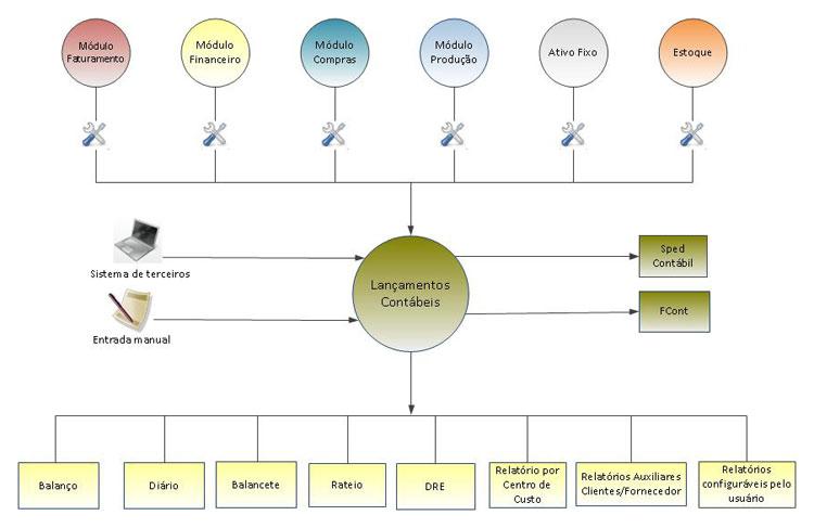 Sistema ERP VolpeLab - diagrama módulo contábil
