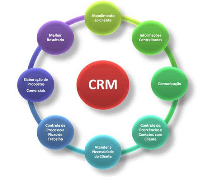 Sistema ERP VolpeLab - diagrama módulo de CRM