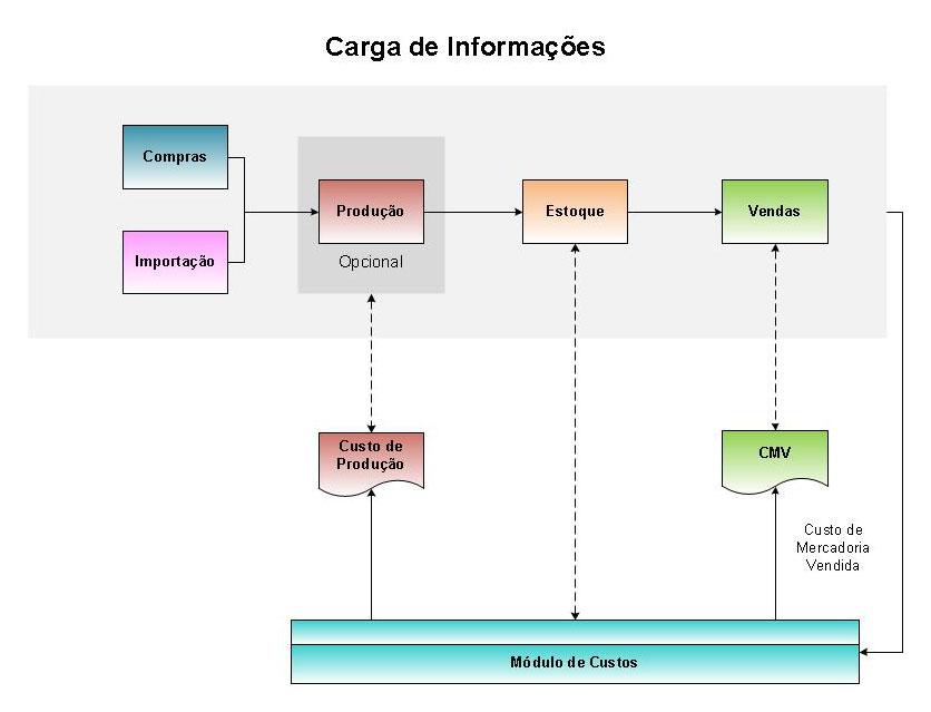Sistema ERP VolpeLab - diagrama módulo de custos