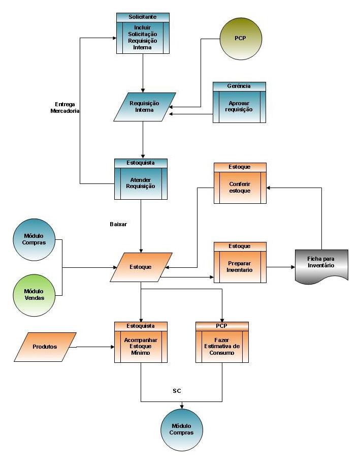 Sistema ERP VolpeLab - diagrama módulo de estoque