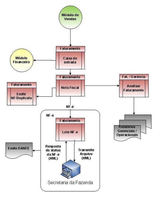 Sistema ERP VolpeLab - diagrama módulo faturamento