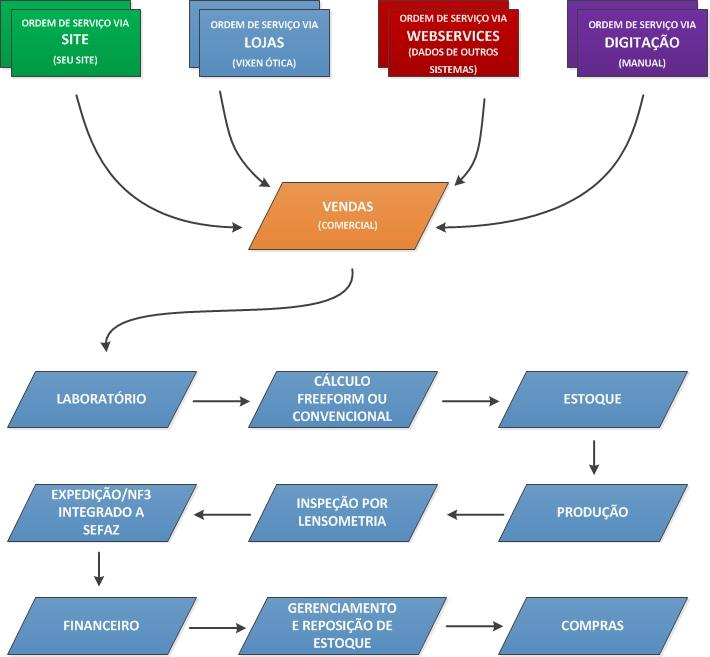 Sistema ERP VolpeLab - diagrama módulo de laboratório