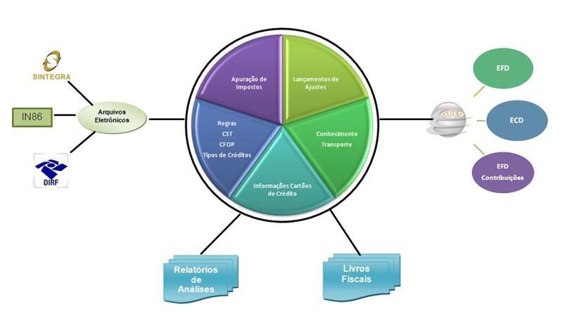 Sistema ERP VolpeLab - diagrama módulo de livros fiscais