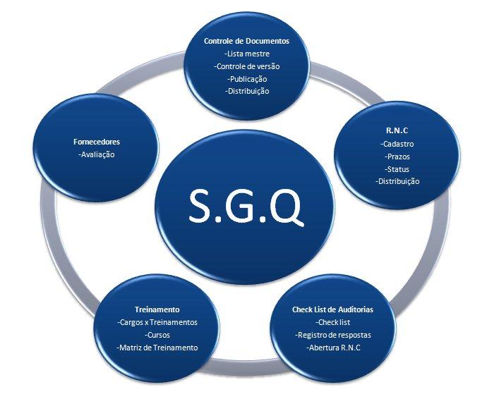 Sistema ERP VolpeLab - diagrama módulo de SGQ