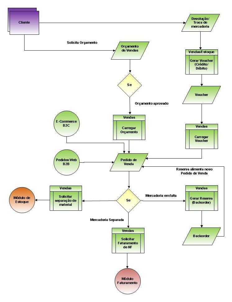 Sistema ERP VolpeLab - diagrama módulo de vendas